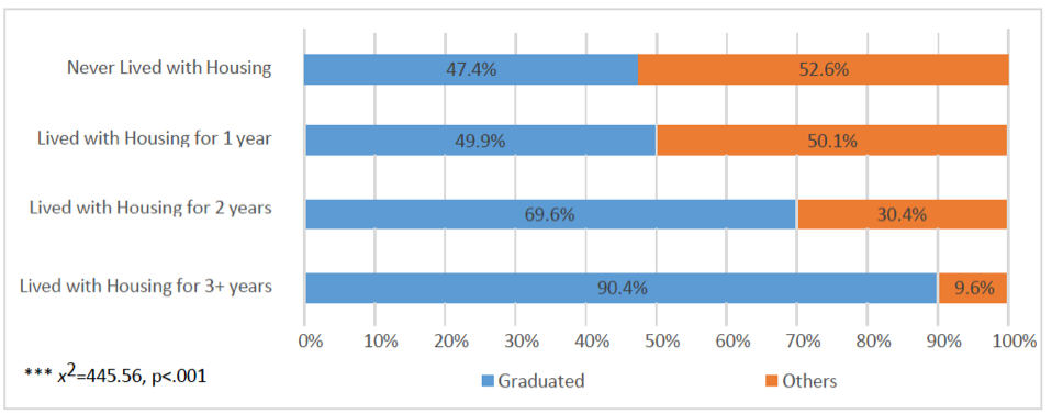 Graduation rates by duration of housing, 2016