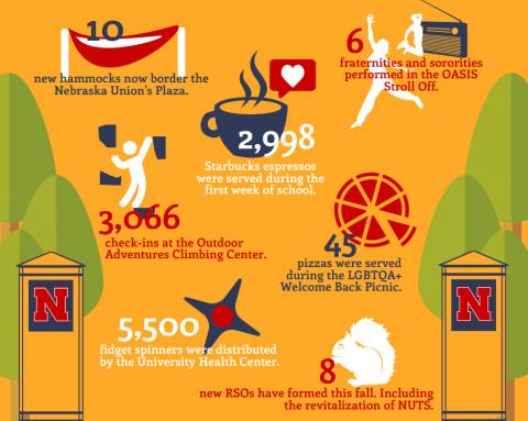 6 Weeks of Welcome Infographic - Big Red Welcome at University of Nebraska-Lincoln